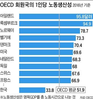 OECD 회원국의 1인당 노동생산성