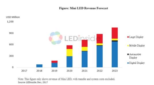 시장조사업체 LED인사이드는 미니 LED 시장이 오는 2023년경 10억달러 규모에 달할 것으로 전망했다./ LED인사이드 제공