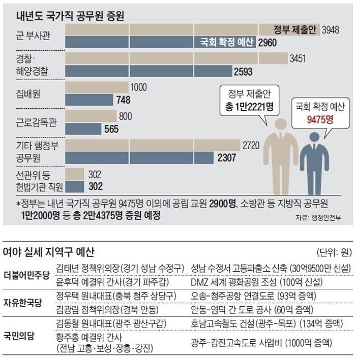 내년도 국가직 공무원 충원 그래프
