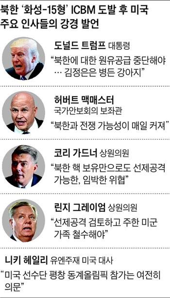 북한 '화성-15형' ICBM 도발 후 미국 주요 인사들의 강경 발언