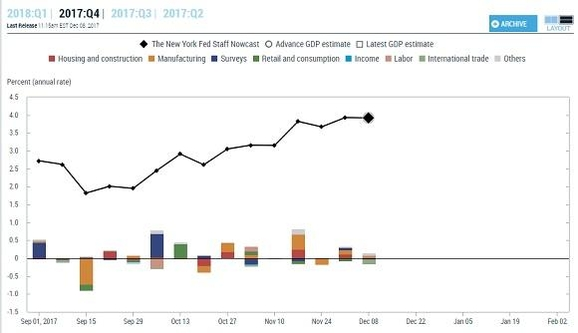 미국 뉴욕 연방준비은행이 운영하는 'GDP나우캐스팅'은 1주일 간격으로 각종 경제 정보를 반영해 분기 경제성장률 전망치와, 각 부문별 기여를 함께 보여준다. /뉴욕 연방준비은행
