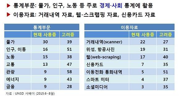 해외 정부 통계 담당 부서 및 중앙은행의 빅데이터 사용 현황. /한국은행