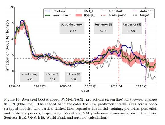 영국은행 연구팀이 물가상승률 예측에 인공지능 기반 기계학습을 사용한 결과. 파란선이 실제 물가상승률이고 녹색선이 예측치다. 회색선은 일반적인 경제학 모형인 VAR(벡터자기회귀)를 사용한 예측치. /영국은행