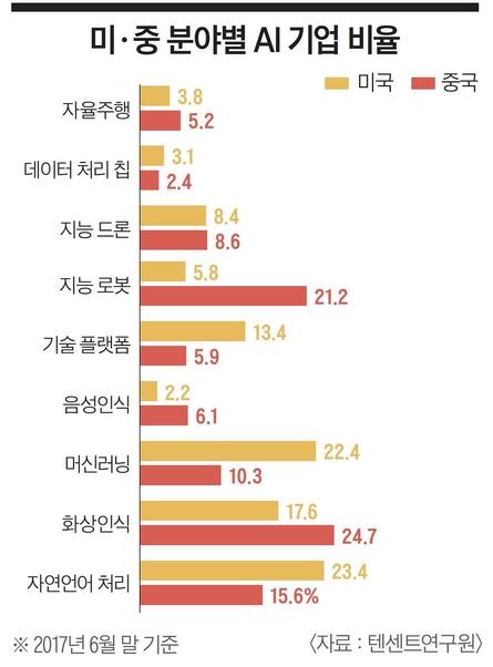 """[이코노미조선] """"얼굴인식 정확도 99%""""…中 보안·금융 손에 쥔 이곳"""