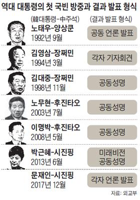 역대 대통령의 첫 국빈 방중과 결과 발표 형식 정리 표