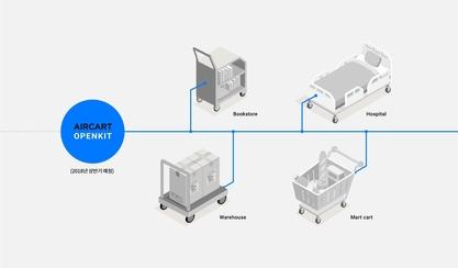 네이버랩스가 개발한 '에어카트'의 오픈 키트 이미지. /네이버