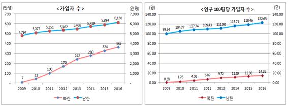 남한과 북한의 휴대전화 가입자 수 변화 추이 /통계청 제공.