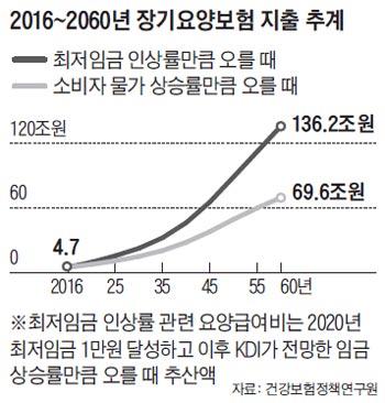 2016~2060년 장기요양보험 지출 추계