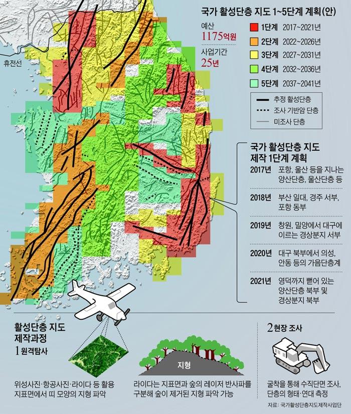 국가 활성단층 지도 1~5단계 계획 외