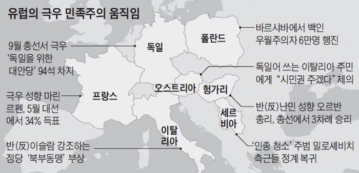 유럽의 극우 민족주의 움직임