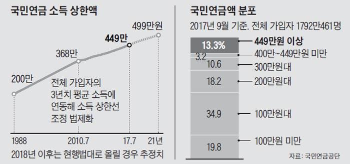 국민연금 소득 상한액 외