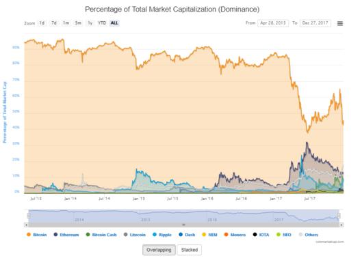 비트코인(주황색선)의 전체 시장 내 점유율 상황/ 코인마켓캡 제공