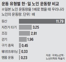 운동 유형별 한, 일 노인 운동량 비교표