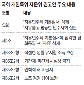 국회 개헌특위 자문위 권고안 주요 내용 정리 표