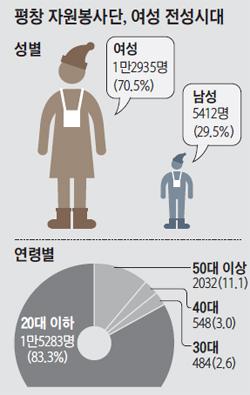 평창 자원봉사단, 여성 전성시대 그래프