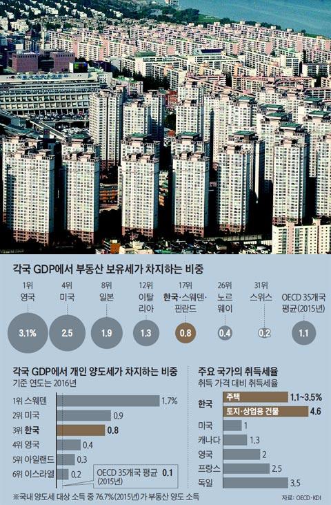 각국 GDP에서 부동산 보유세가 차지하는 비중 외