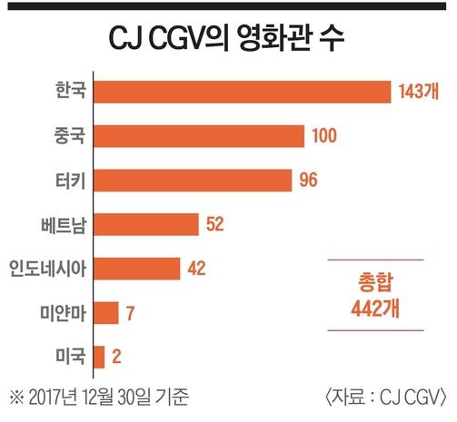 [이코노미조선] 세계로 뻗어나가는 CJ CGV…해외 스크린 수만 2000개 돌파