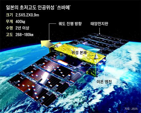 日, 세계서 가장 낮게 나는 위성 발사… 北 미사일 기지까지 들여다볼까