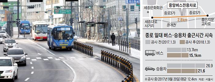지난달 31일 개통한 서울 종로 중앙버스전용차로 구간에서 버스들이 달리고 있다. 개통 이후 버스 속도는 11% 정도 빨라졌으나 미완성인 채로 개통한 탓에 일부 시민들의 비판이 잇따랐다.