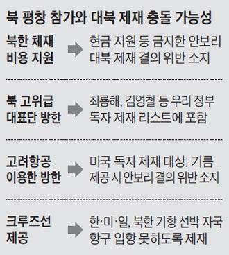 북 평창 참가와 대북 제재 충돌 가능성
