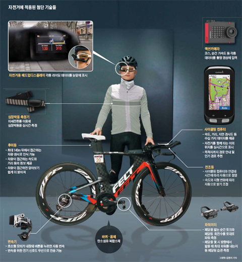 자전거에 적용된 첨단 기술들 그래픽