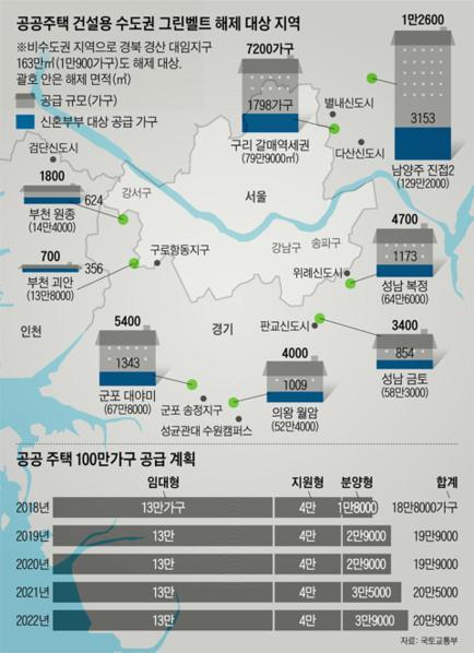"""국토부 """"서울 포함 공공택지 31곳 입지선정 연내 완료할 것"""""""