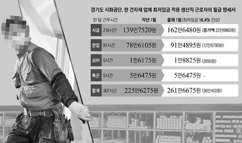 경기도 시화공단, 한 건자재 업체 최저임금 적용 생산직 근로자의 월급 명세서