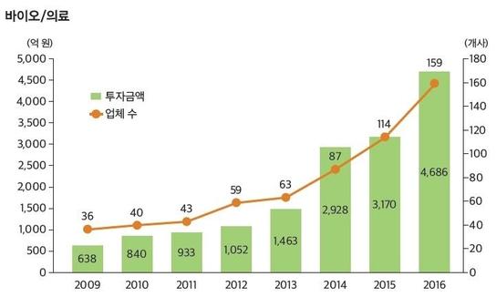 2007년부터 2016년까지 지난 10년간 벤처캐피털의 바이오·의료 신규 투자 현황 / 한국벤처캐피털협회 제공
