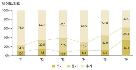벤처캐피털의 바이오·의료 업력별 신규 투자 비율 / 한국벤처캐피털협회 제공