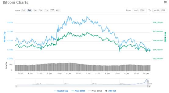 지난 7일간(1월 3일~1월 10일) 비트코인 가격 변동 상황/코인마켓캡 제공