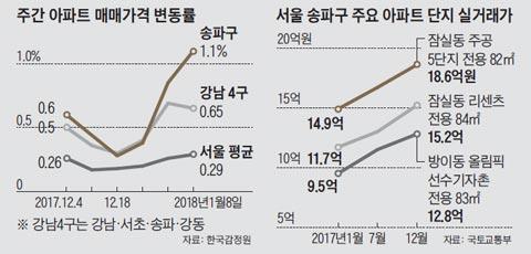 주간 아파트 매매가격 변동률 외