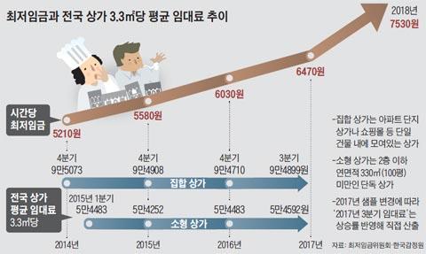 최저임금과 전국 상가 3.3㎡당 평균 임대료 추이