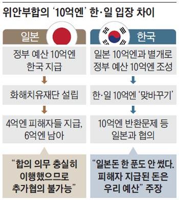 위안부합의 '10억엔' 한·일 입장 차이