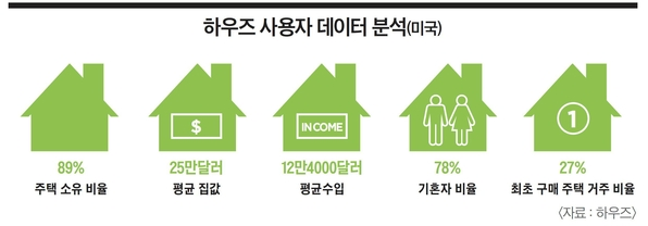 """[이코노미조선] """"AR로 가구배치까지""""…美인테리어 기업, 월 4000만명 '열광'"""