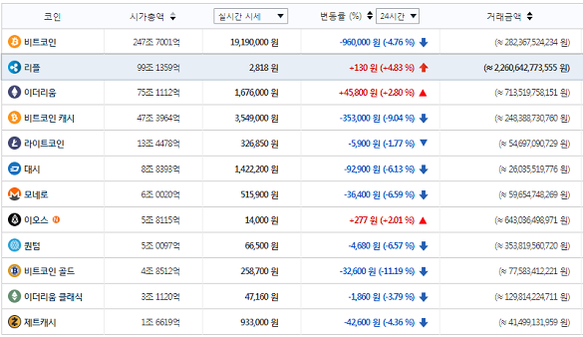 주요 가상화폐 시세(1월 12일 오전 8시 37분 기준) / 빗썸 제공