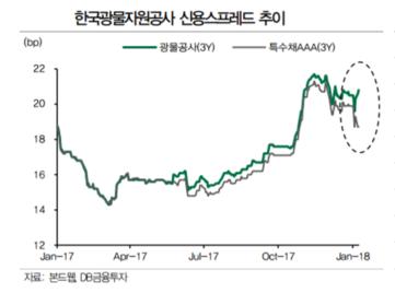 """광물公 자본금 증액 부결에…증권街 """"공기업도 못 믿게 되나"""" 뒤숭숭"""