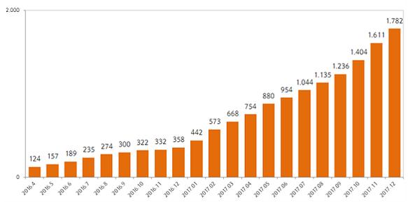 펀드슈퍼마켓 비과세 해외주식형 펀드 투자금액 추이(단위: 억원) / 펀드온라인코리아 제공