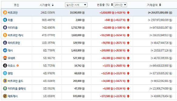 주요 가상화폐 시세(1월 12일 오후 3시 6분 기준) / 빗썸 제공