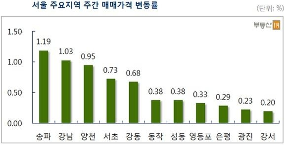 1월 둘째주 서울 아파트값 0.57% 상승…8·2 대책 직전 상승률 회복