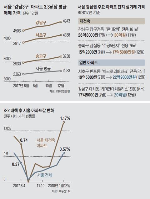 서울 강남3구 아파트 3.3제곱미터당 평균 매매 가격 그래프