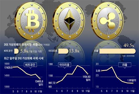 3대 가상화폐의 한국시장 비중 그래프