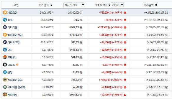 주요 가상화폐 시세(1월 13일 오후 8시 50분 기준) / 빗썸 제공