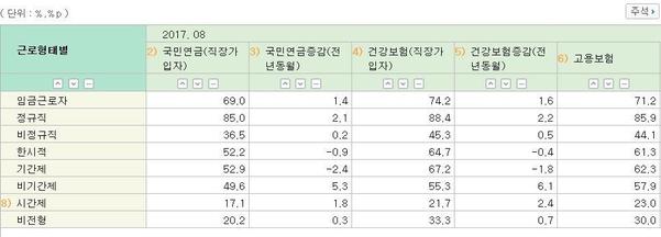 지난해 8월 기준 근로형태별 고용보험 가입률/출처=통계청