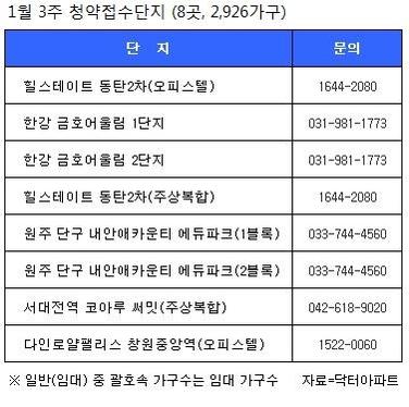 [부동산캘린더] 전국 8곳, 2926가구 청약