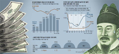 원, 달러 환율과 경상수지 연도별 추이 그래프