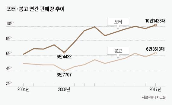 '일자리 붕괴 역설'...영세상인 늘면서 현대·기아 1톤트럭 판매 급증