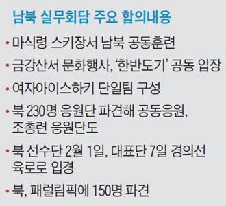 남북 실무회담 주요 합의내용