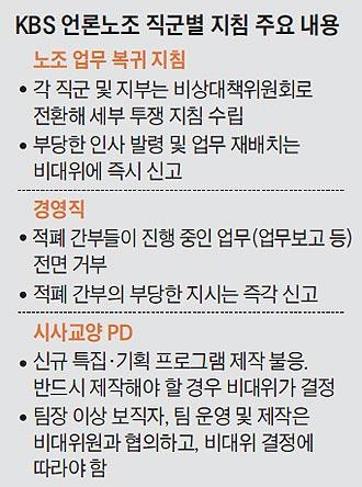 KBS 언론노조 직군별 지침 주요 내용