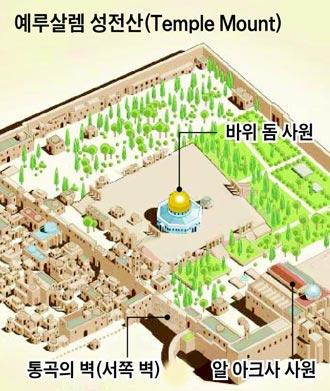 예루살렘 성전산