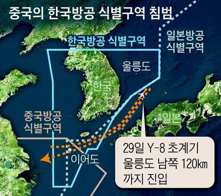 중국의 한국방공 식별구역 침범